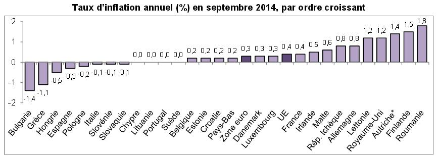 inflation zone euro sept 2014