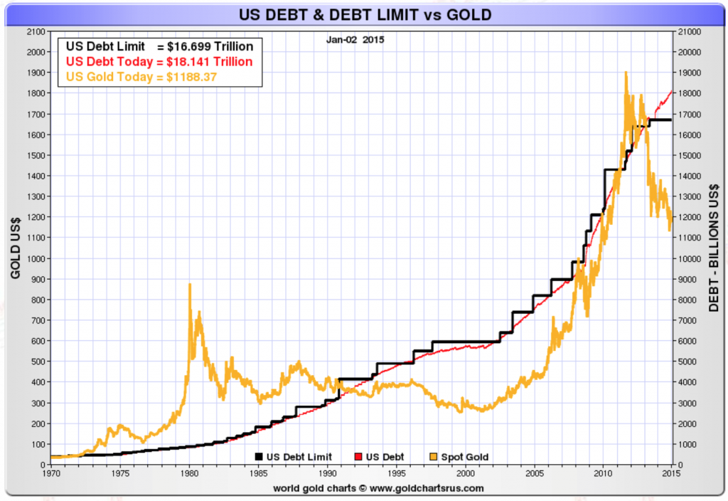 us-debt-debt-limit-gold