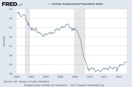 Presentation-Employment-Population-Ratio-425x282