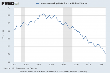 Presentation-Homeownership-Rate-425x282