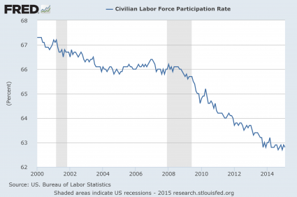 Presentation-Labor-Force-Participation-Rate-425x282