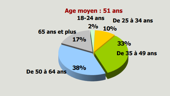 autoentre-répartition-par-age