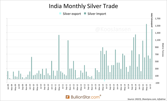 India-Silver-import-trade-8-2015-651x393