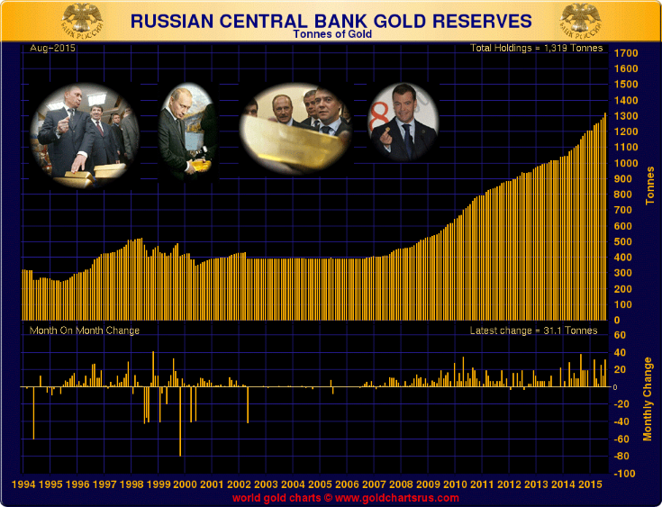russian-gold-reserves