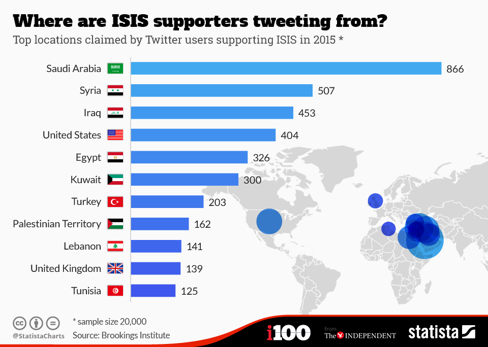 chartoftheday_3326_Where_are_ISIS_supporters_tweeting_from_n