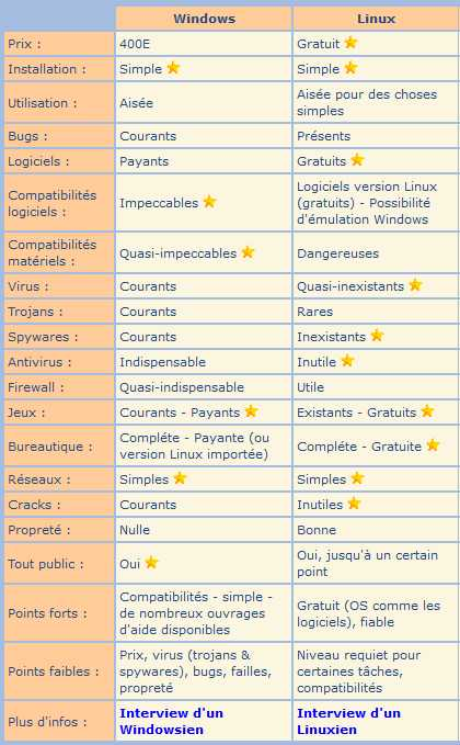 Comparatif Linux Windows