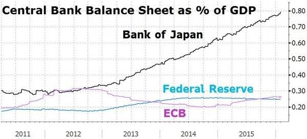 BOJ-FED-as-of-GDP-170416