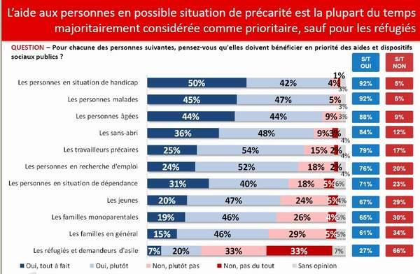 66 pour cent des français nationalistes