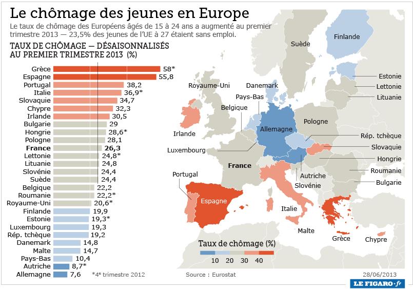 chomage_jeune_europe