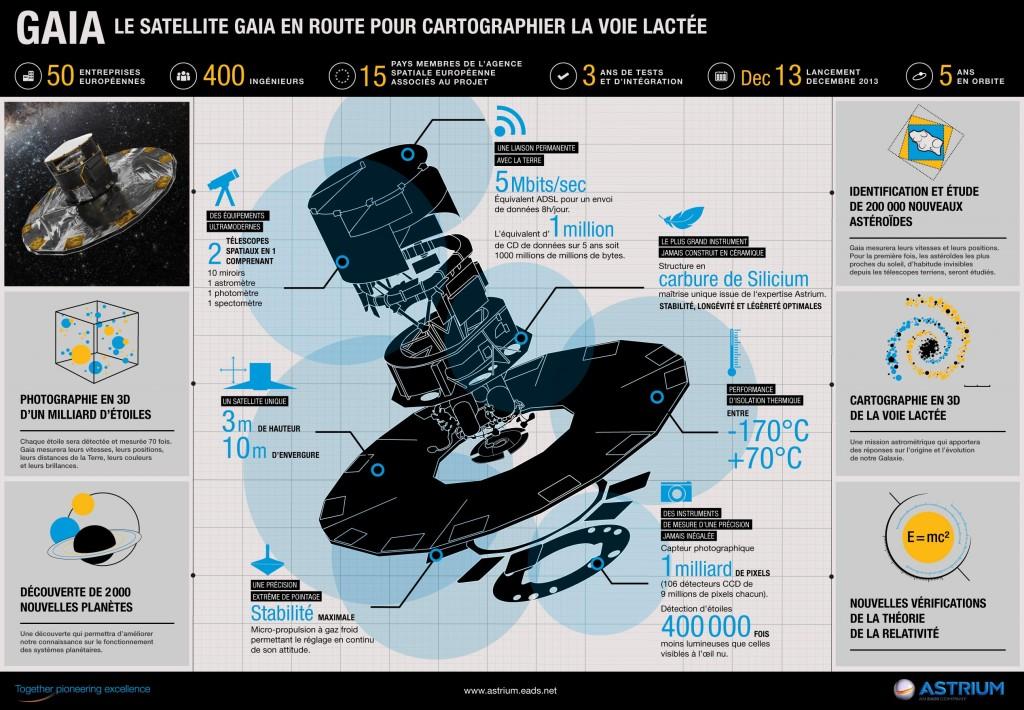 astrium_gaia_info_francais_10dec-1024x710