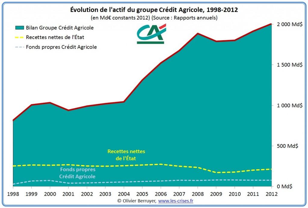 bilan-crédit-agricole-1024x693