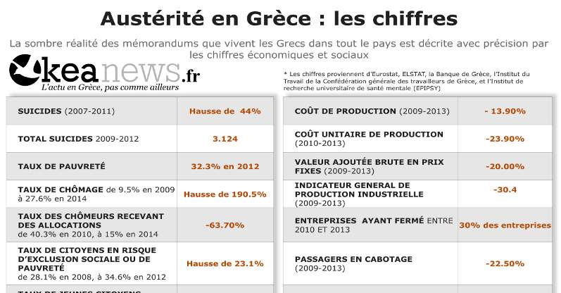 AustéritéEnGrèce