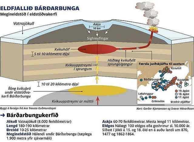 1_vulcano_Bardarbunga