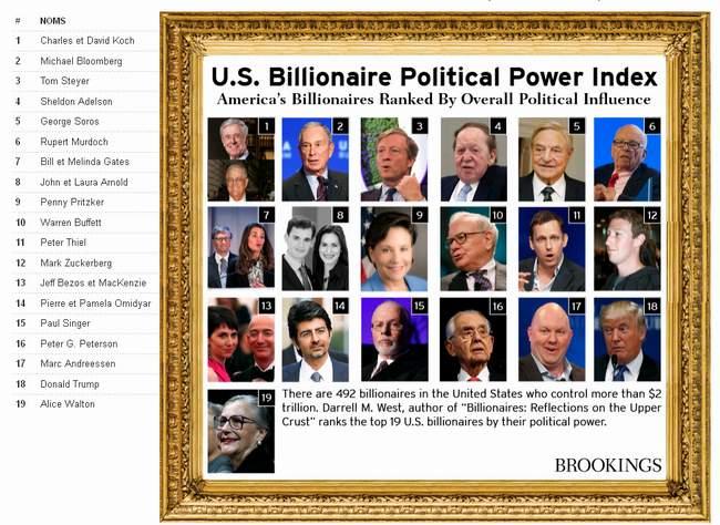 Milliardaires américains influant en politique