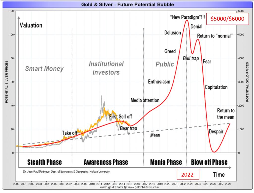 gold-silver-futur-potential-bubble