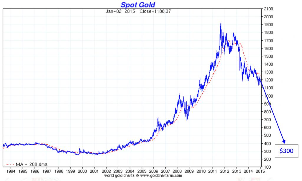 spot-gold-300