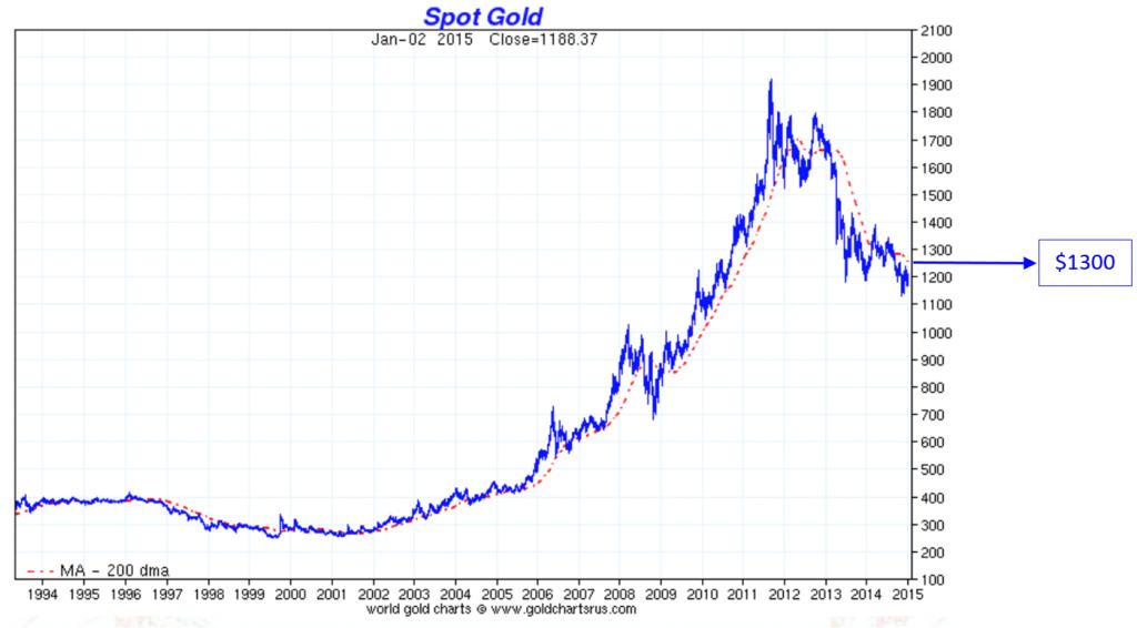 spot-gold1300