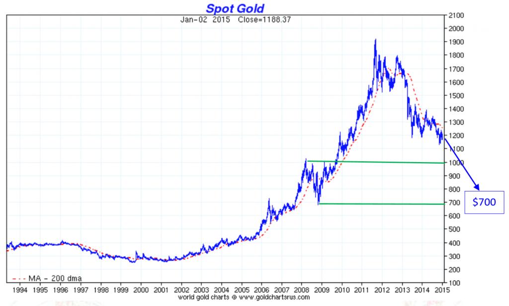 spot-gold700