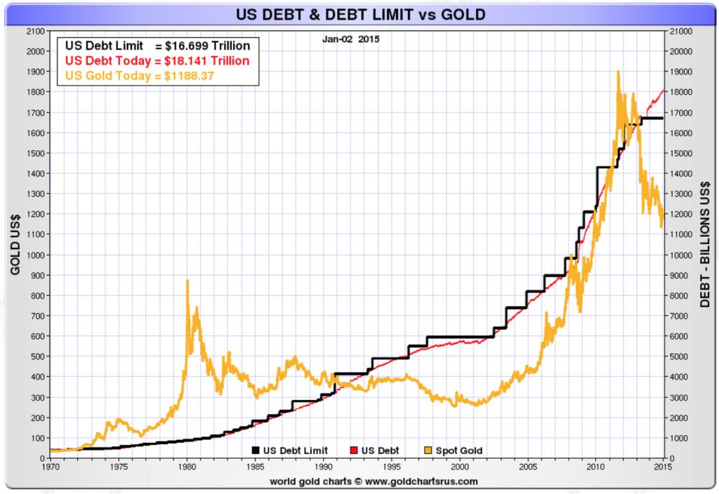 us-debt-debt-limit-gold