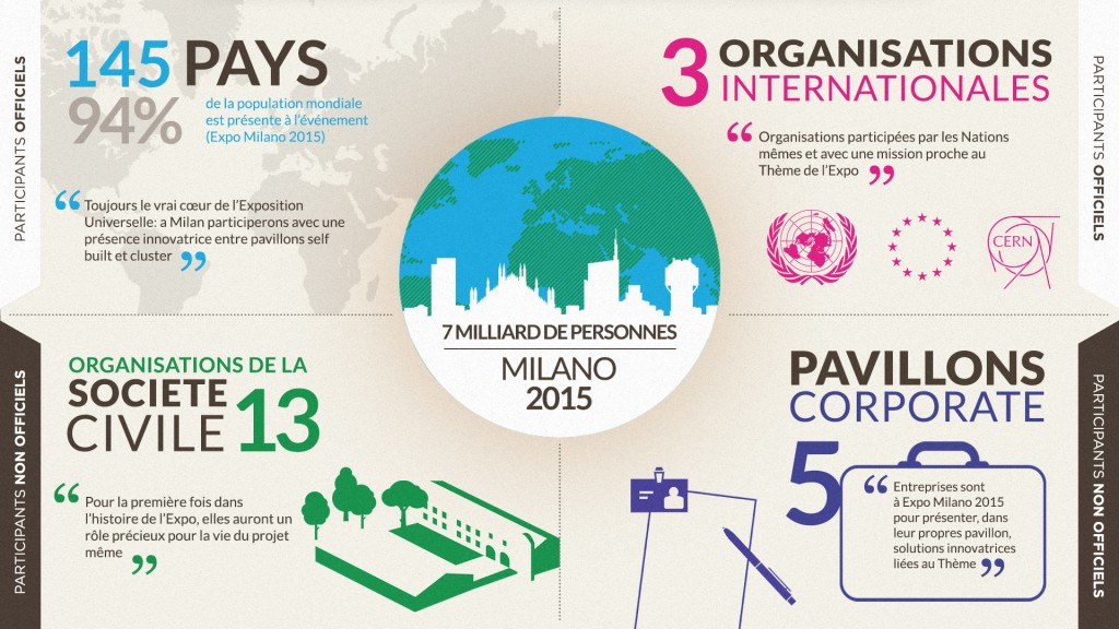 EXPO2015_Infographic_FR