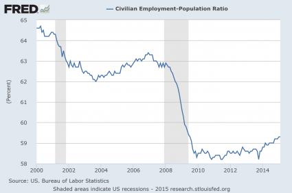 Presentation-Employment-Population-Ratio-425x282