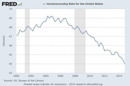 Presentation-Homeownership-Rate-425x282