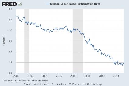Presentation-Labor-Force-Participation-Rate-425x282
