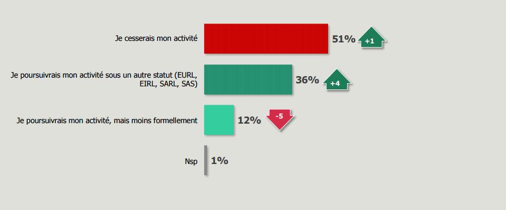 autoentre-sondage-en-cas-de-modif-du-statut