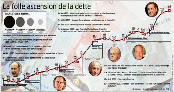 évolution-dette-française