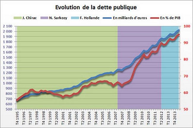 2344213-dette-publique-de-la-france-nouveau-record-au-4e-trimestre-2014