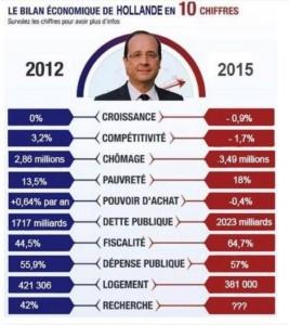 bilan-hollande-2015