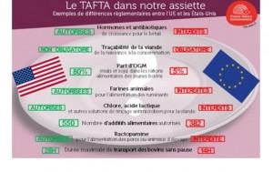 Tafta.danger comparaison