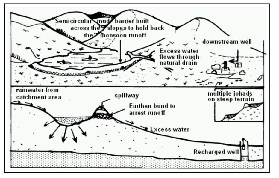 water-johad-drawing1