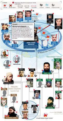 Nébuleuse djihadiste