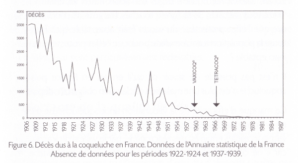 COQUELUCHE-graph1