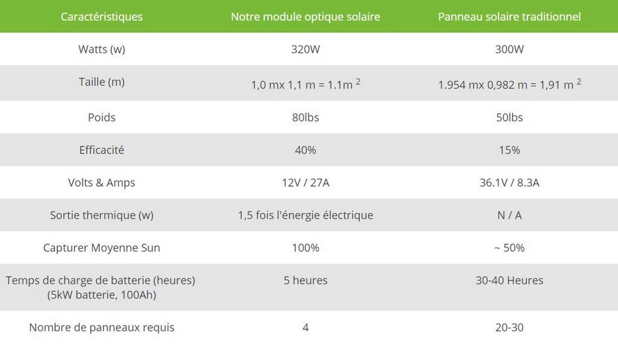 comparatif-panneau-solaire
