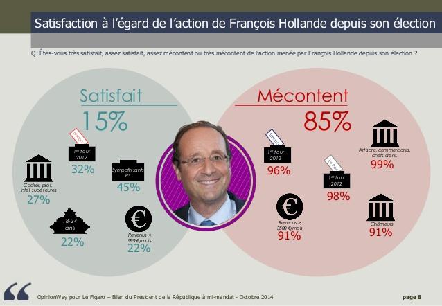 le-bilan-de-franois-hollande-mimandat-sondage-opinionway-pour-lefigaro-octobre-2014-8-638