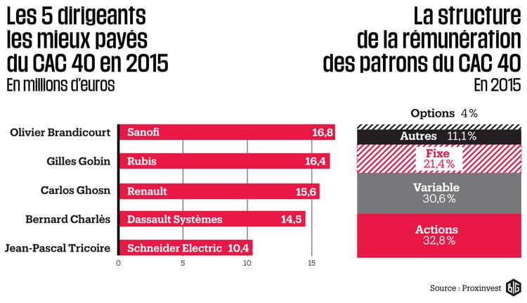 964907-la-remuneration-des-dirigeants-des-entreprises-du-cac-40-infographie-big-jpg