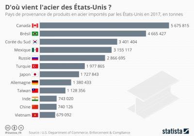 Infographie: D'où vient l'acier des États-Unis ? | Statista