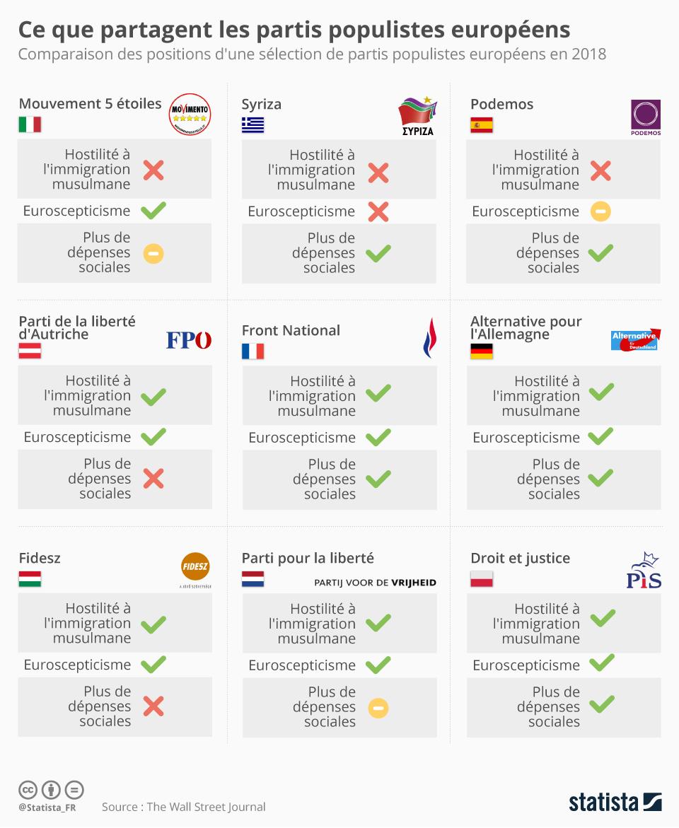 Infographie: Ce que partagent les partis populistes européens | Statista