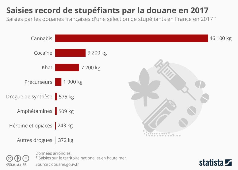 Infographie: Saisies record de stupéfiants par la douane en 2017 | Statista