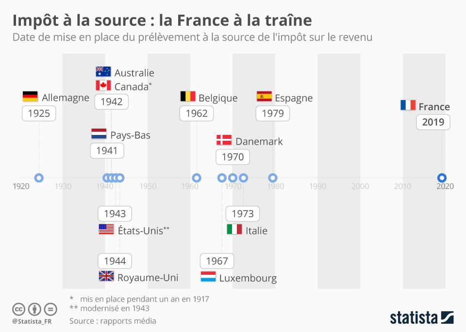 Infographie: Prélèvement à la source : la France mauvaise élève ? | Statista