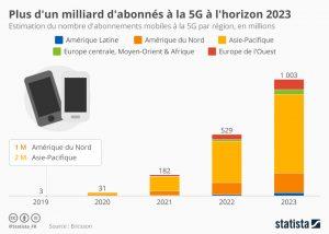 Infographie: Près d'un milliard d'abonnés à la 5G à l'horizon 2023 | Statista