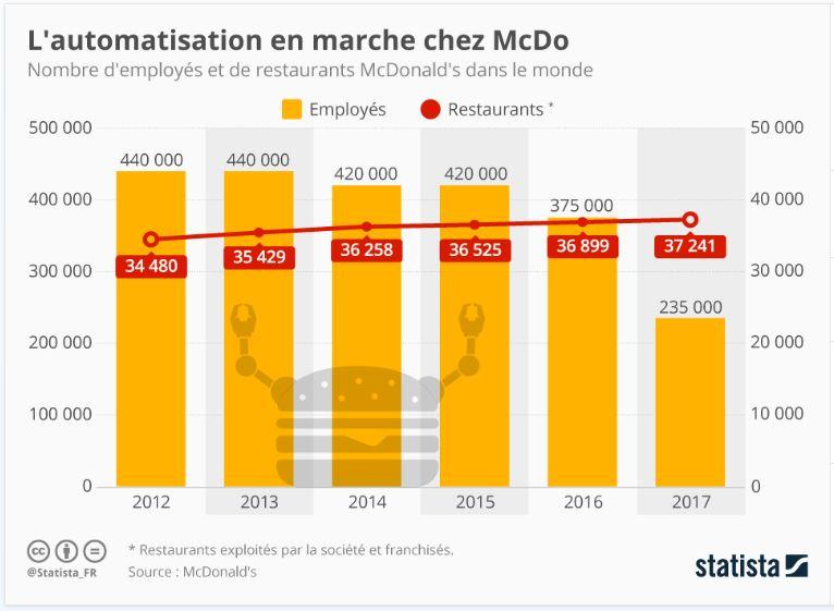 Mac do automatisation graphique emploi