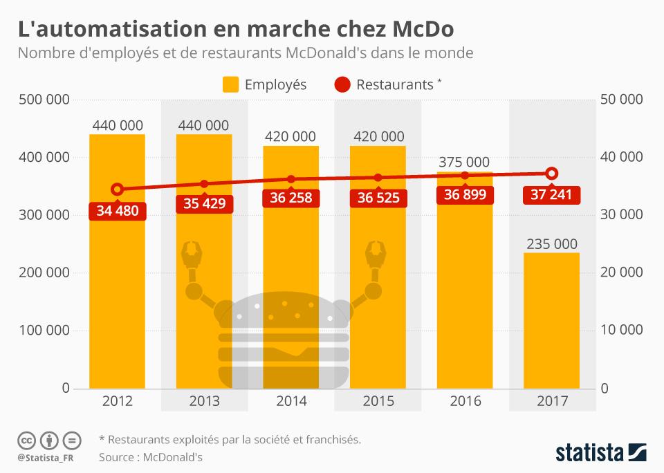 Infographie: L'automatisation en marche chez McDo | Statista