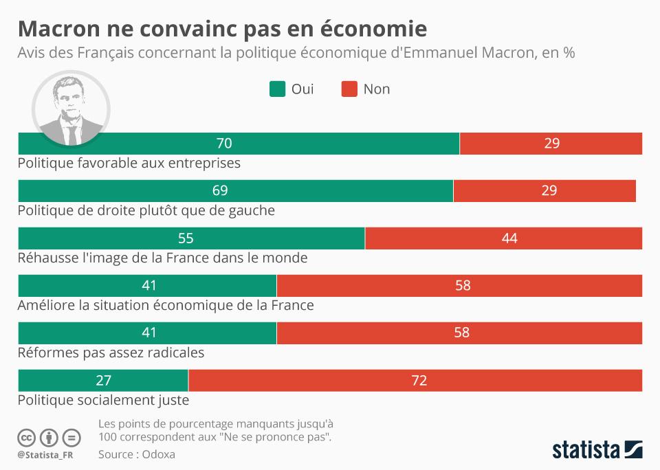 Infographie: Macron ne convainc pas en économie | Statista