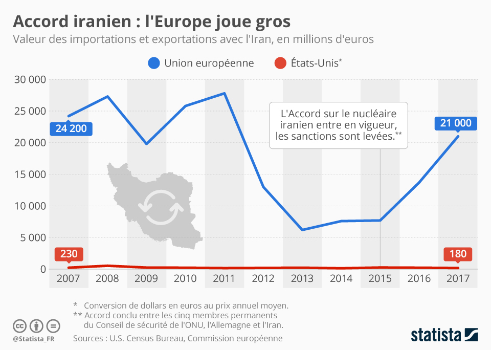 Infographie: Accord iranien : l'Europe joue gros | Statista