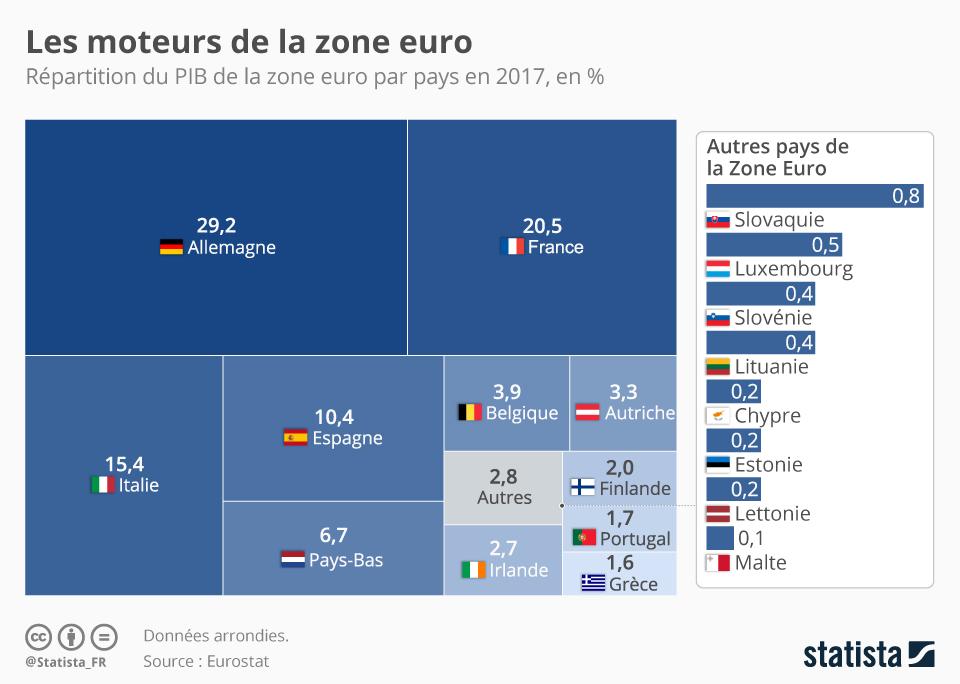 Infographie: Les moteurs de la zone euro | Statista