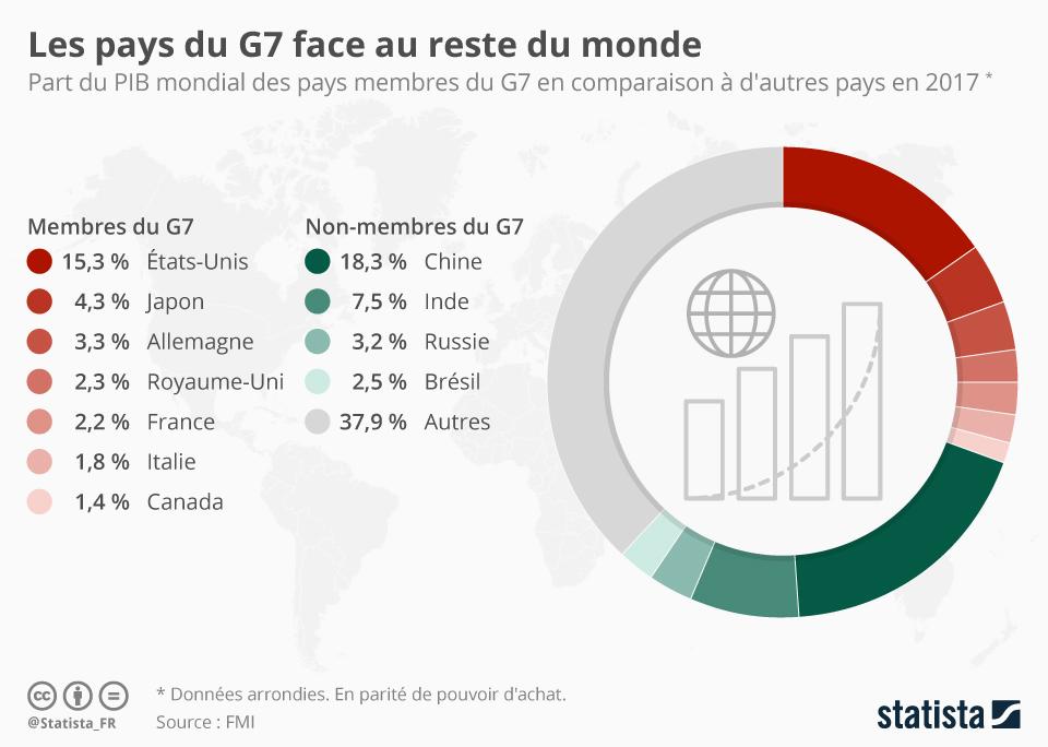 Infographie: Les pays du G7 face au reste du monde | Statista