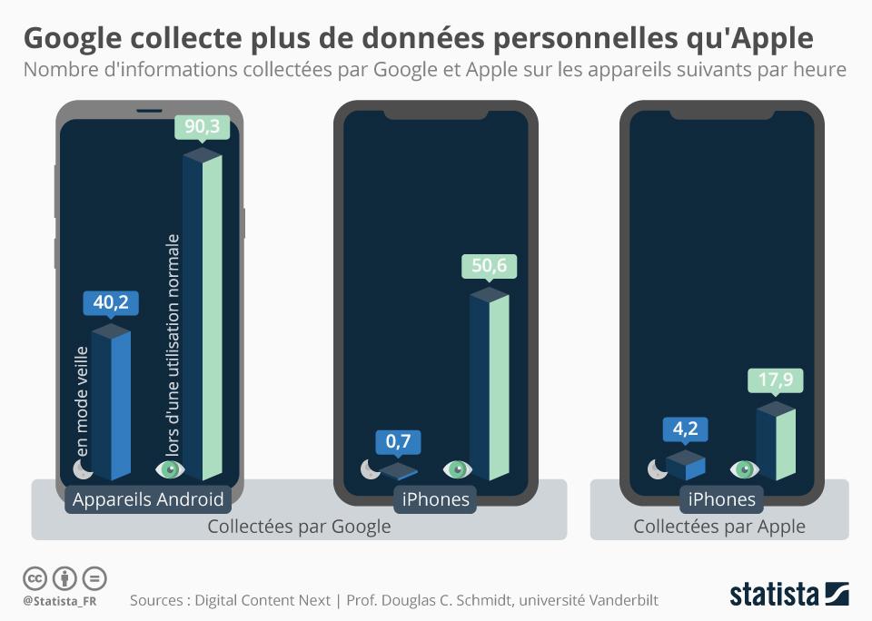 Infographie: Google collecte plus de données personnelles qu'Apple | Statista